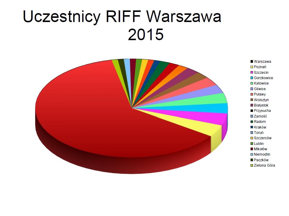 2015_RIFF_WARSAW